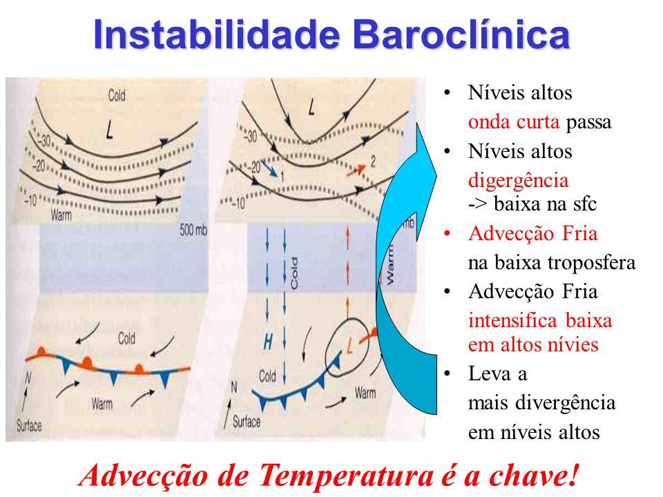 Instabilidade Baroclínica Níveis altos onda curta passa Níveis altos digergência -> baixa na sfc Advecção Fria na baixa troposfera Advecção Fria inten
