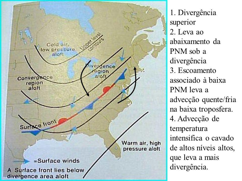 1. Divergência superior 2. Leva ao abaixamento da PNM sob a divergência 3. Escoamento associado à baixa PNM leva a advecção quente/fria na baixa tropo