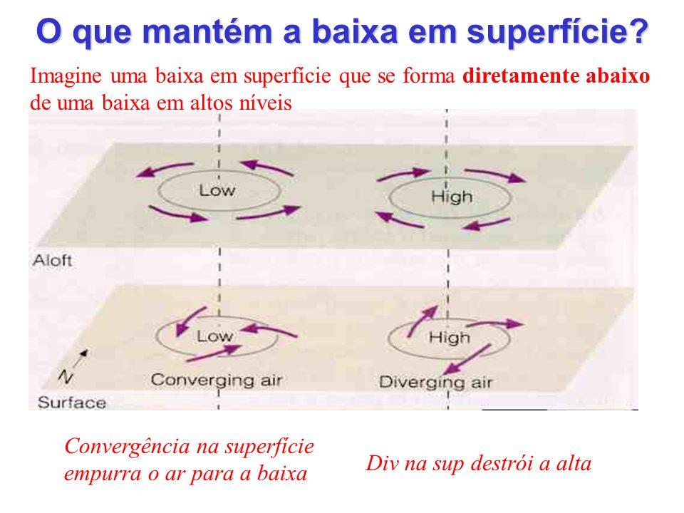 O que mantém a baixa em superfície? Imagine uma baixa em superfície que se forma diretamente abaixo de uma baixa em altos níveis Convergência na super