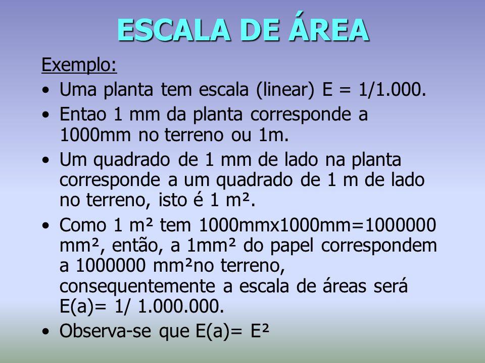 ESCALA DE ÁREA Exemplo: Uma planta tem escala (linear) E = 1/1.000. Entao 1 mm da planta corresponde a 1000mm no terreno ou 1m. Um quadrado de 1 mm de