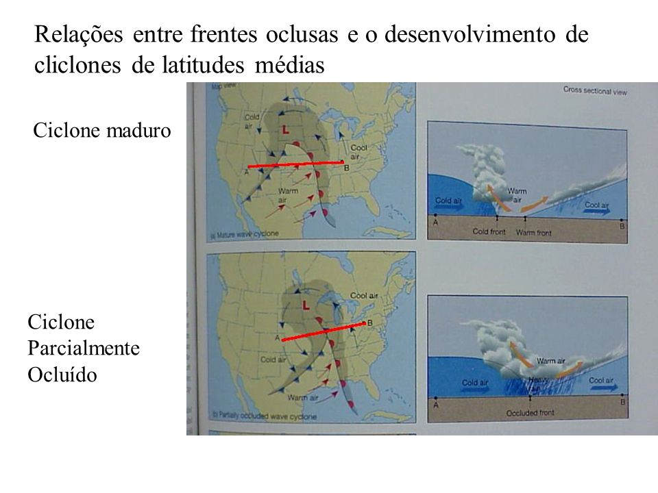Relações entre frentes oclusas e o desenvolvimento de cliclones de latitudes médias Ciclone maduro Ciclone Parcialmente Ocluído