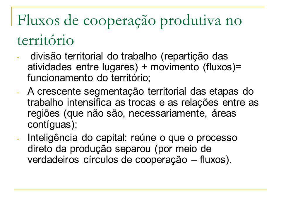 Fluxos de cooperação produtiva no território - divisão territorial do trabalho (repartição das atividades entre lugares) + movimento (fluxos)= funcionamento do território; - A crescente segmentação territorial das etapas do trabalho intensifica as trocas e as relações entre as regiões (que não são, necessariamente, áreas contíguas); - Inteligência do capital: reúne o que o processo direto da produção separou (por meio de verdadeiros círculos de cooperação – fluxos).