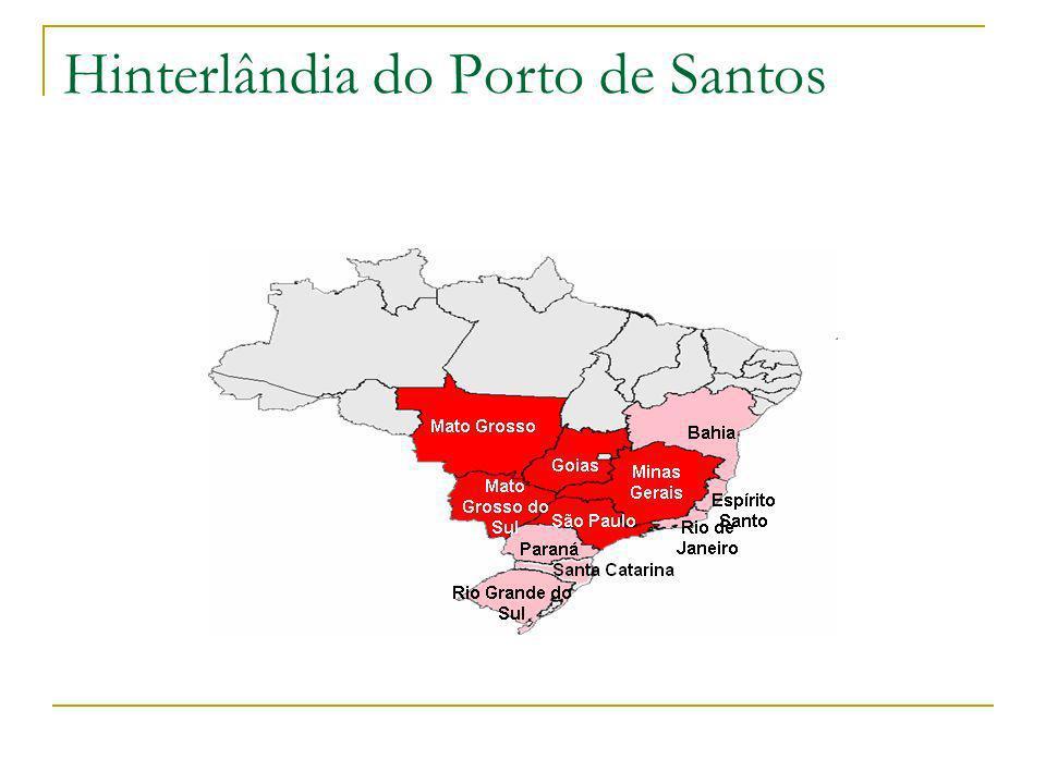 Hinterlândia do Porto de Santos