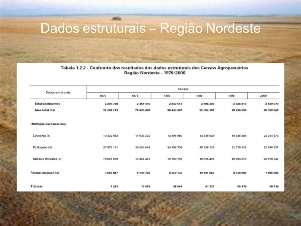 Dados estruturais – Região Nordeste