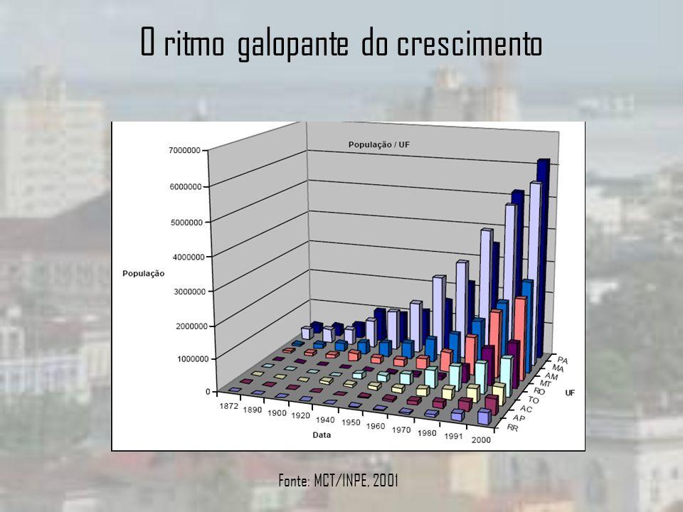 O ritmo galopante do crescimento Fonte: MCT/INPE, 2001