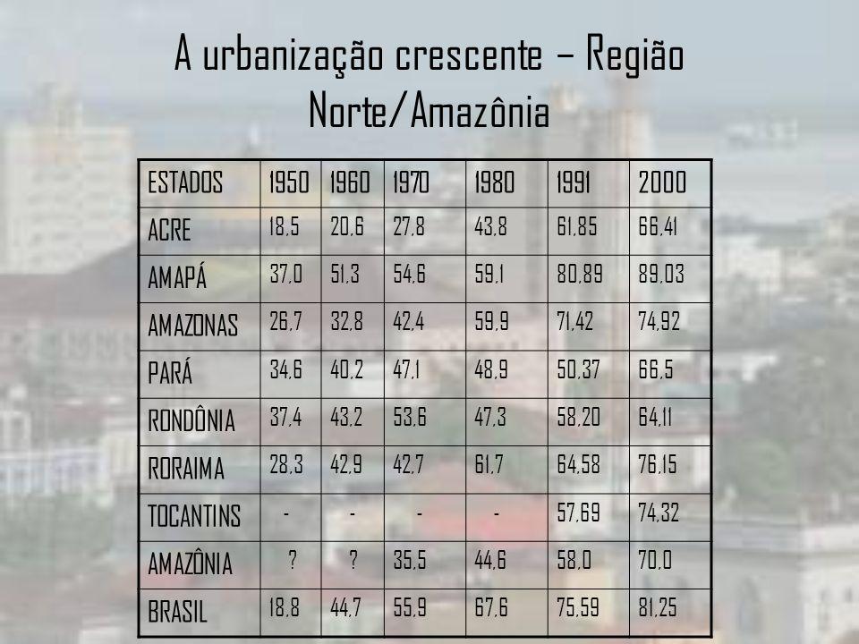 A urbanização crescente – Região Norte/Amazônia ESTADOS195019601970198019912000 ACRE 18,520,627,843,861,8566,41 AMAPÁ 37,051,354,659,180,8989,03 AMAZO