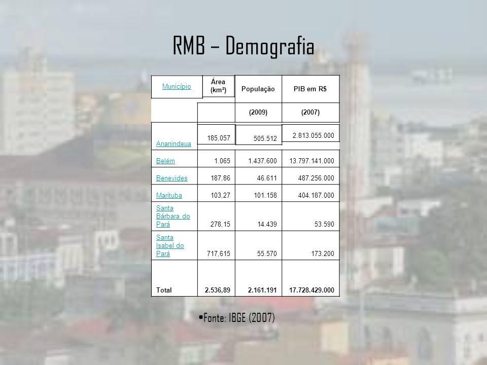 RMB – Demografia PopulaçãoPIB em R$ (2009)(2007) Ananindeua Belém1.0651.437.60013.797.141.000 Benevides187,8646.611487.256.000 Marituba103,27101.15840