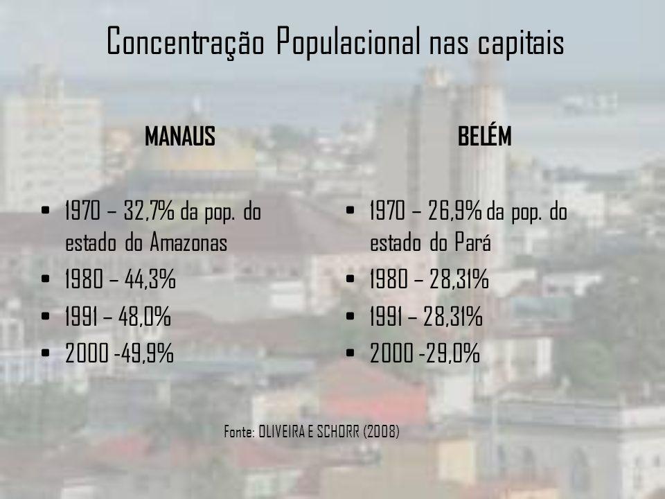 Concentração Populacional nas capitais MANAUS 1970 – 32,7% da pop. do estado do Amazonas 1980 – 44,3% 1991 – 48,0% 2000 -49,9% BELÉM 1970 – 26,9% da p