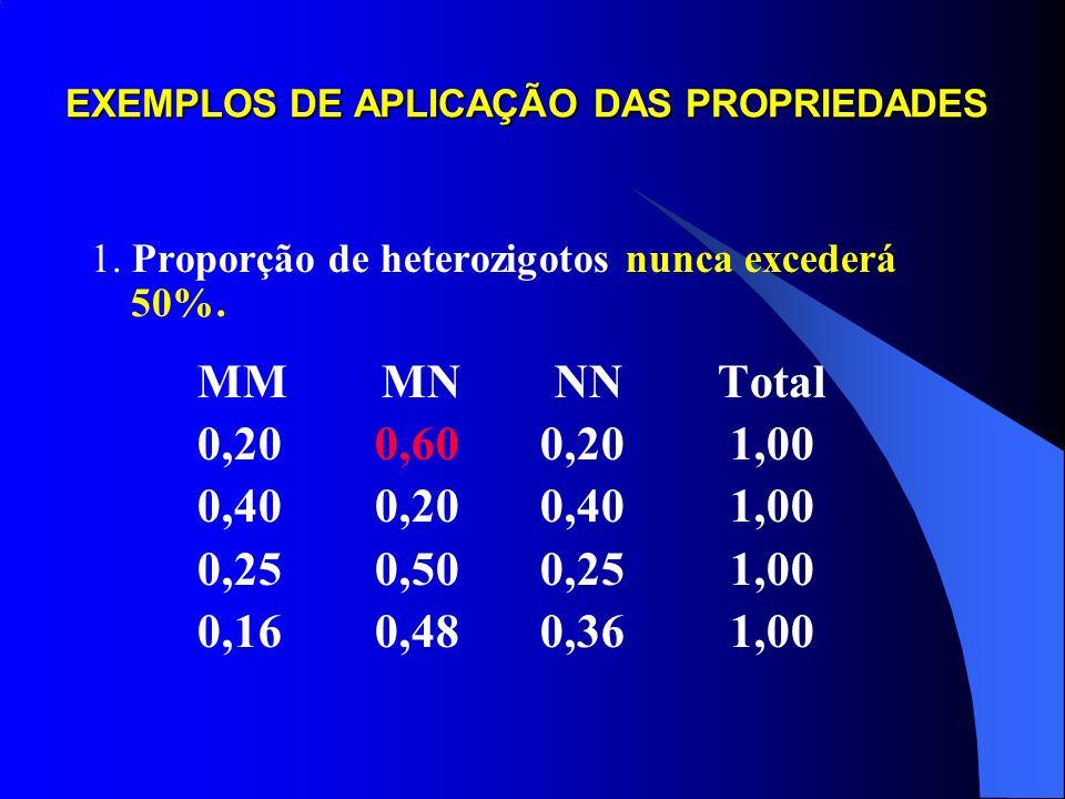 PROPRIEDADES DE UMA POPULAÇÃO EM EQUILÍBRIO 1. Proporção de heterozigotos nunca excederá 50%. 2. Proporção (ou número) de heterozigotos é igual a duas