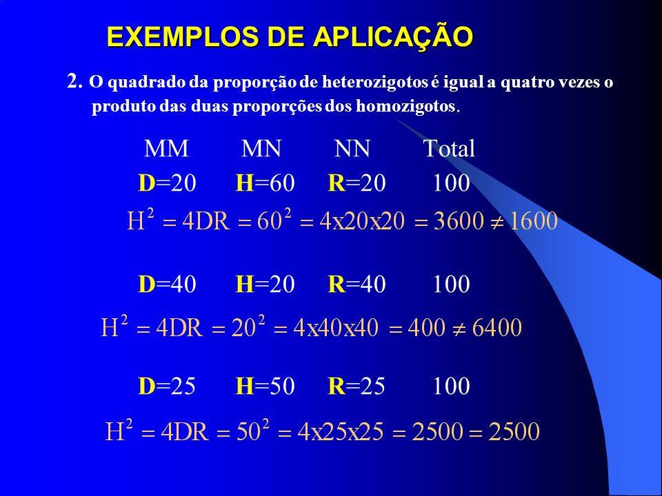 EXEMPLOS DE APLICAÇÃO DAS PROPRIEDADES 1. Proporção de heterozigotos nunca excederá 50%. MM MN NN Total 0,20 0,60 0,20 1,00 0,40 0,20 0,40 1,00 0,25 0