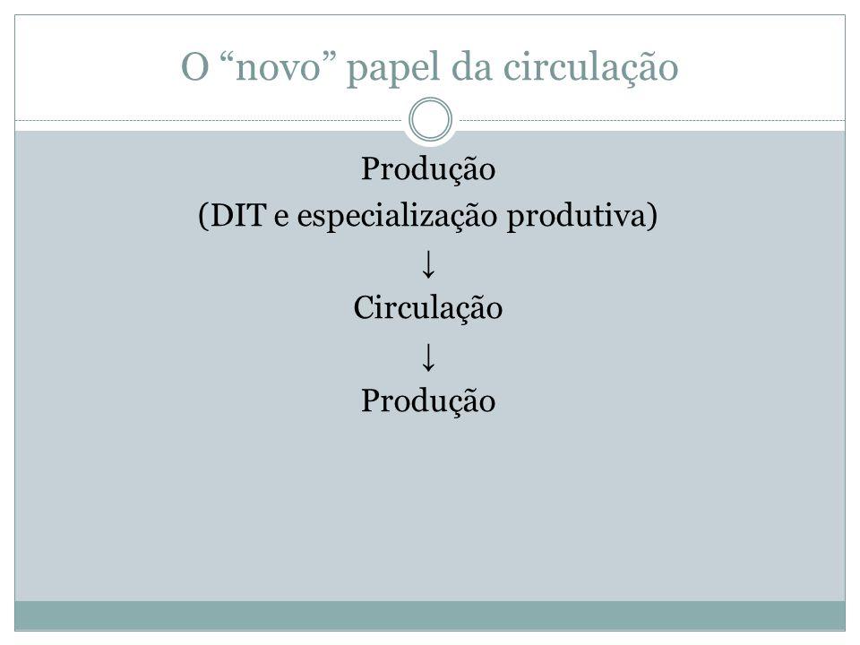 O novo papel da circulação Produção (DIT e especialização produtiva) Circulação Produção