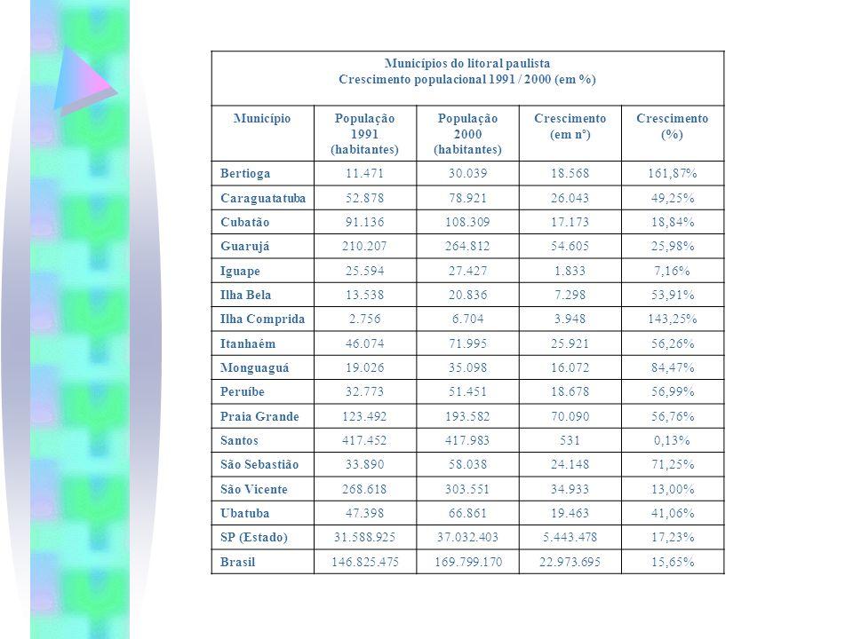 Municípios do litoral paulista Crescimento populacional 1991 / 2000 (em %) MunicípioPopulação 1991 (habitantes) População 2000 (habitantes) Cresciment