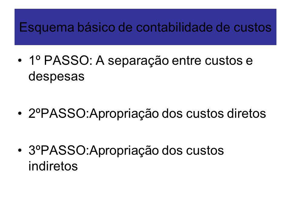 Esquema básico de contabilidade de custos 1º PASSO: A separação entre custos e despesas 2ºPASSO:Apropriação dos custos diretos 3ºPASSO:Apropriação dos