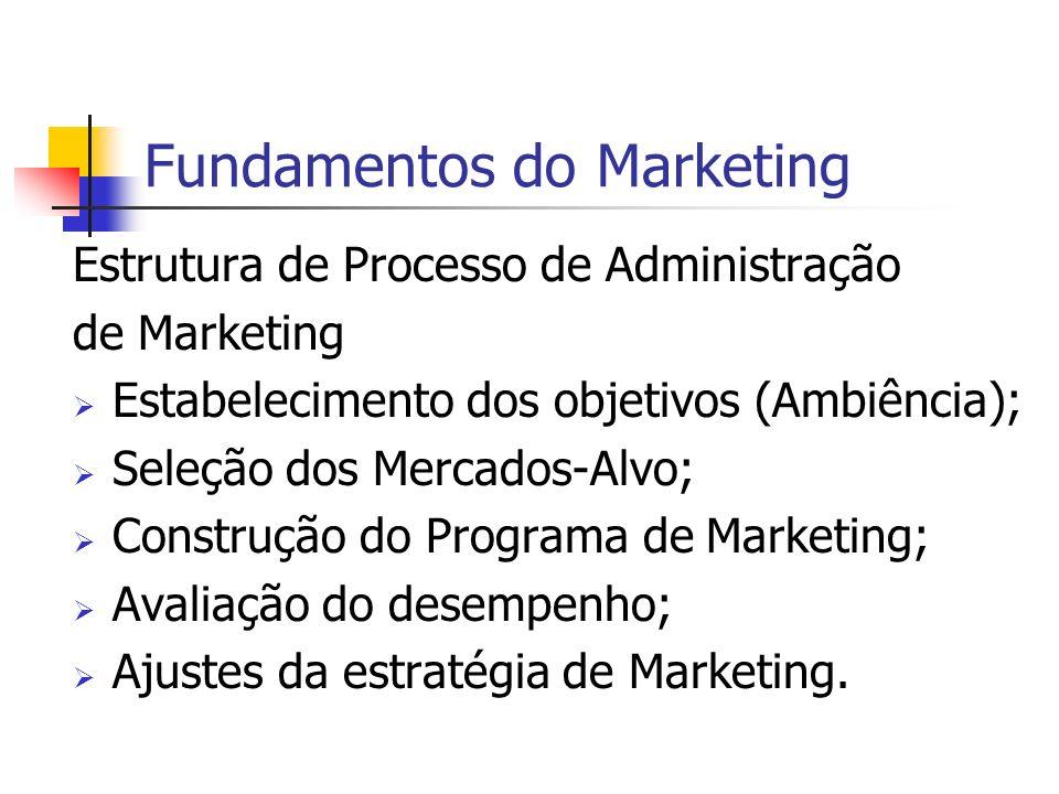 Fundamentos do Marketing Estrutura de Processo de Administração de Marketing Estabelecimento dos objetivos (Ambiência); Seleção dos Mercados-Alvo; Con