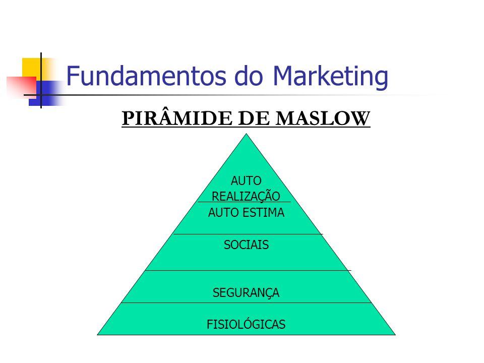 Fundamentos do Marketing PIRÂMIDE DE MASLOW AUTO REALIZAÇÃO AUTO ESTIMA SOCIAIS SEGURANÇA FISIOLÓGICAS