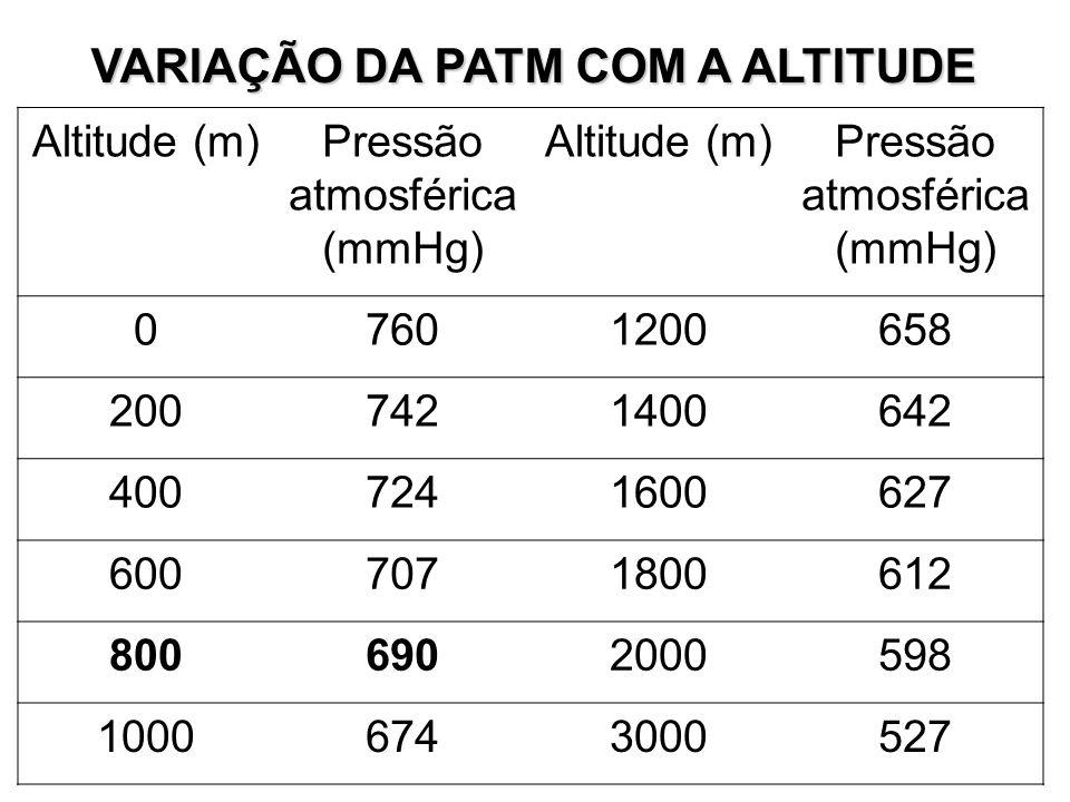 VARIAÇÃO DA PATM COM A ALTITUDE Altitude (m)Pressão atmosférica (mmHg) Altitude (m)Pressão atmosférica (mmHg) 07601200658 2007421400642 4007241600627