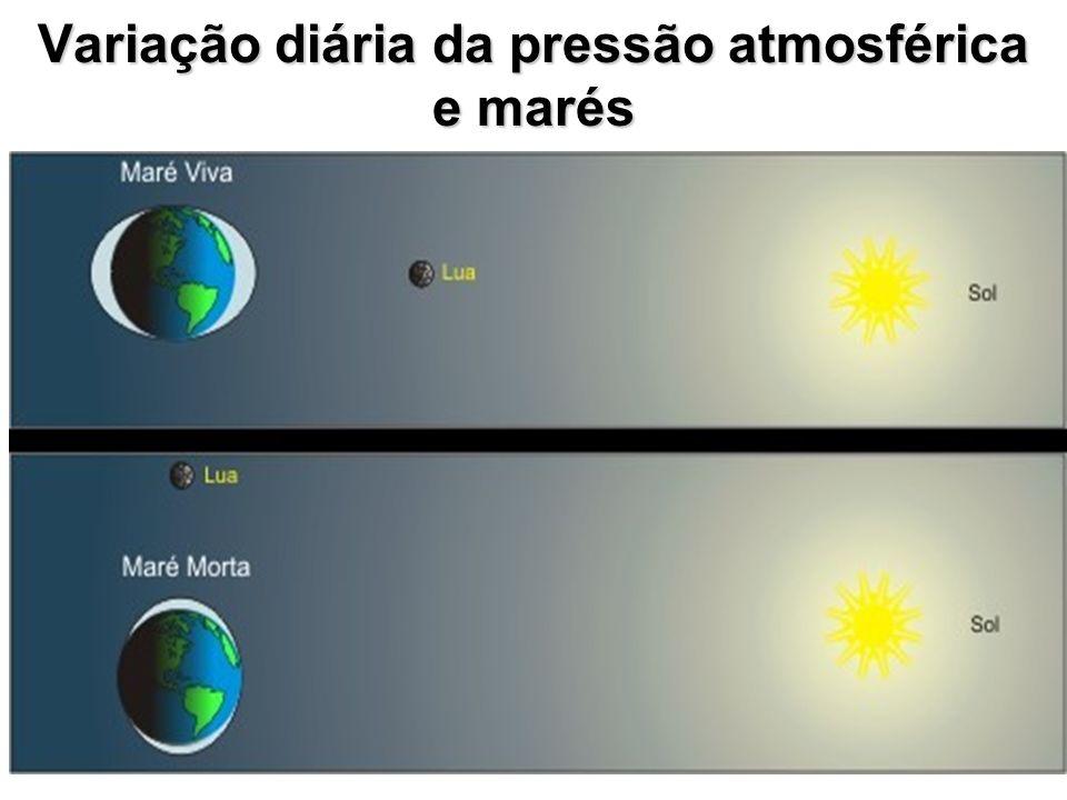 Variação diária da pressão atmosférica e marés