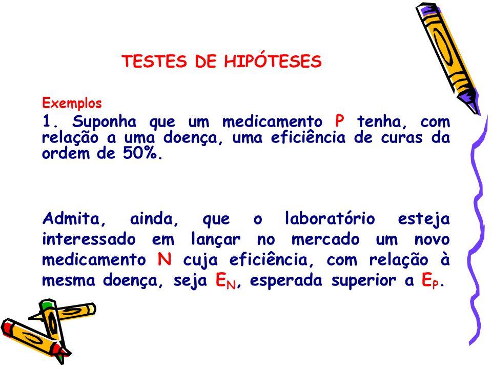 TESTES DE HIPÓTESES Exemplos 1. Suponha que um medicamento P tenha, com relação a uma doença, uma eficiência de curas da ordem de 50%. Admita, ainda,