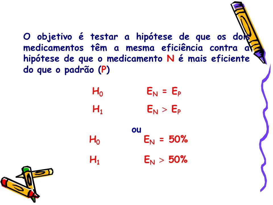 H 0 E N = 50% H 1 E N 50% O objetivo é testar a hipótese de que os dois medicamentos têm a mesma eficiência contra a hipótese de que o medicamento N é