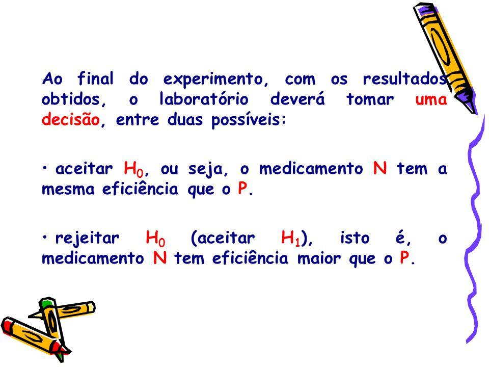 Ao final do experimento, com os resultados obtidos, o laboratório deverá tomar uma decisão, entre duas possíveis: aceitar H 0, ou seja, o medicamento