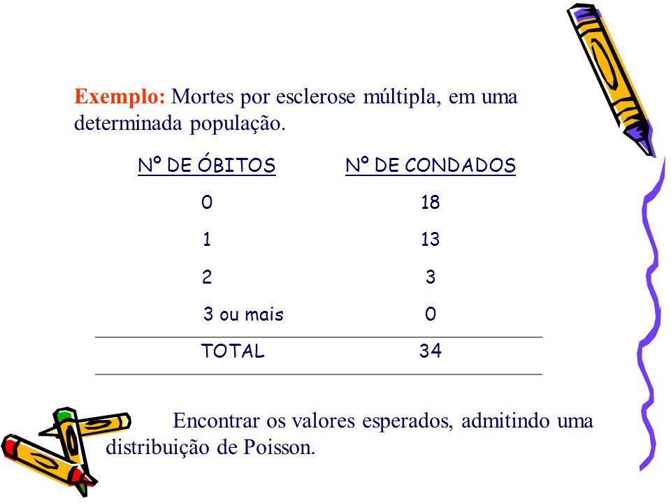 Nº DE ÓBITOSNº DE CONDADOS 018 113 23 3 ou mais0 TOTAL34 Exemplo: Mortes por esclerose múltipla, em uma determinada população. Encontrar os valores es