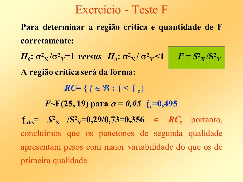 Exercício - Teste F Para determinar a região crítica e quantidade de F corretamente: H 0 : 2 X / 2 Y =1 versus H a : 2 X / 2 Y <1 F = S 2 X /S 2 Y A r