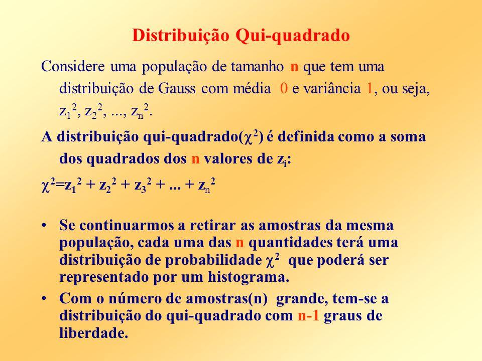 Distribuição Qui-quadrado Considere uma população de tamanho n que tem uma distribuição de Gauss com média 0 e variância 1, ou seja, z 1 2, z 2 2,...,