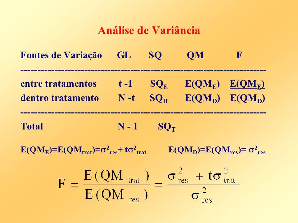 Análise de Variância Fontes de Variação GL SQ QM F -------------------------------------------------------------------------- entre tratamentos t -1 S