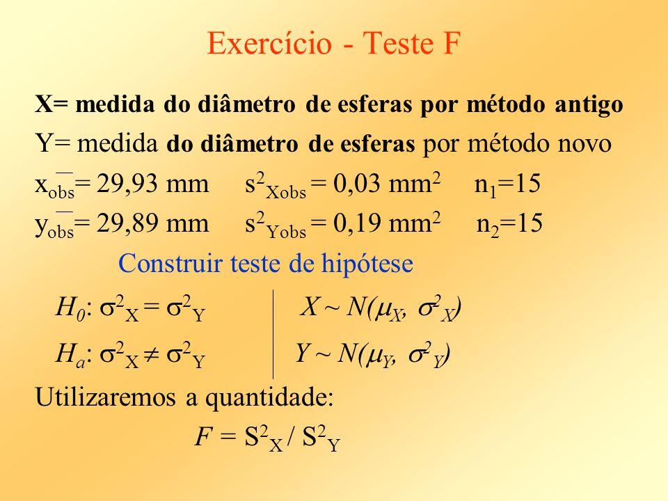 Exercício - Teste F X= medida do diâmetro de esferas por método antigo Y= medida do diâmetro de esferas por método novo x obs = 29,93 mm s 2 Xobs = 0,
