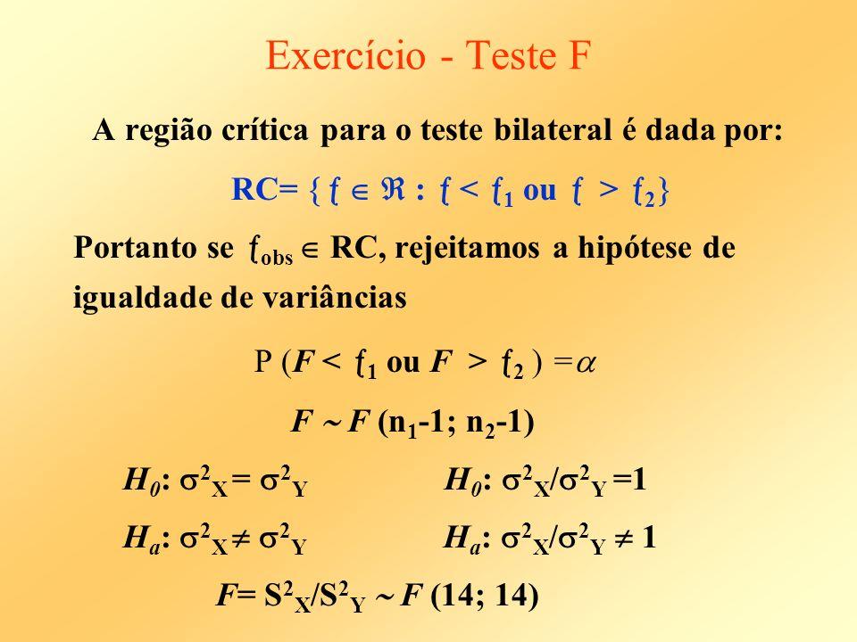 Exercício - Teste F Determinamos a região crítica do teste, de modo que, P(F 2 )=0,05 P (F > 1 ) = 1 - P (F 1 ) = 0,95 Essas quantidades estão representadas nas figuras: 0,95 0,05 1 2