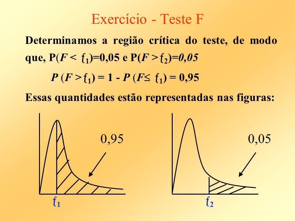 Exercício - Teste F Da tabela a distribuição de Fisher-Snedecor com 14 GL para o numerador e 14 GL para o denominador temos: 1 = 0,403 e 2 = 2,484 Logo: RC= + : 2,484 obs = S 2 X /S 2 Y = 0,03 / 0,19 = 0,158 RC Portanto, confirmando as evidências fornecidas pela análise descritiva, concluímos, ao nível de =10% que existem diferenças em termos de homogeniedades dos diâmetros das esferas, dependendo do método utilizado