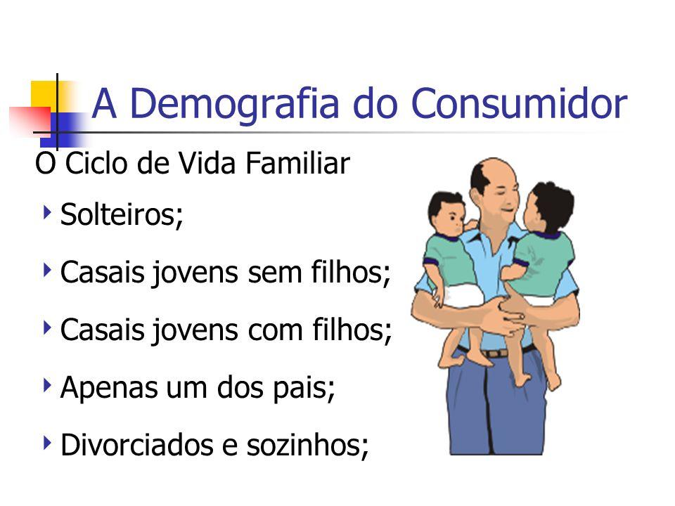 A Demografia do Consumidor O Ciclo de Vida Familiar Solteiros; Casais jovens sem filhos; Casais jovens com filhos; Apenas um dos pais; Divorciados e s