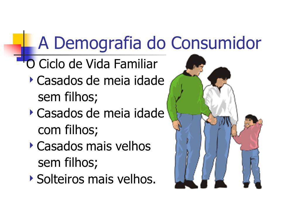 A Demografia do Consumidor O Ciclo de Vida Familiar Casados de meia idade sem filhos; Casados de meia idade com filhos; Casados mais velhos sem filhos