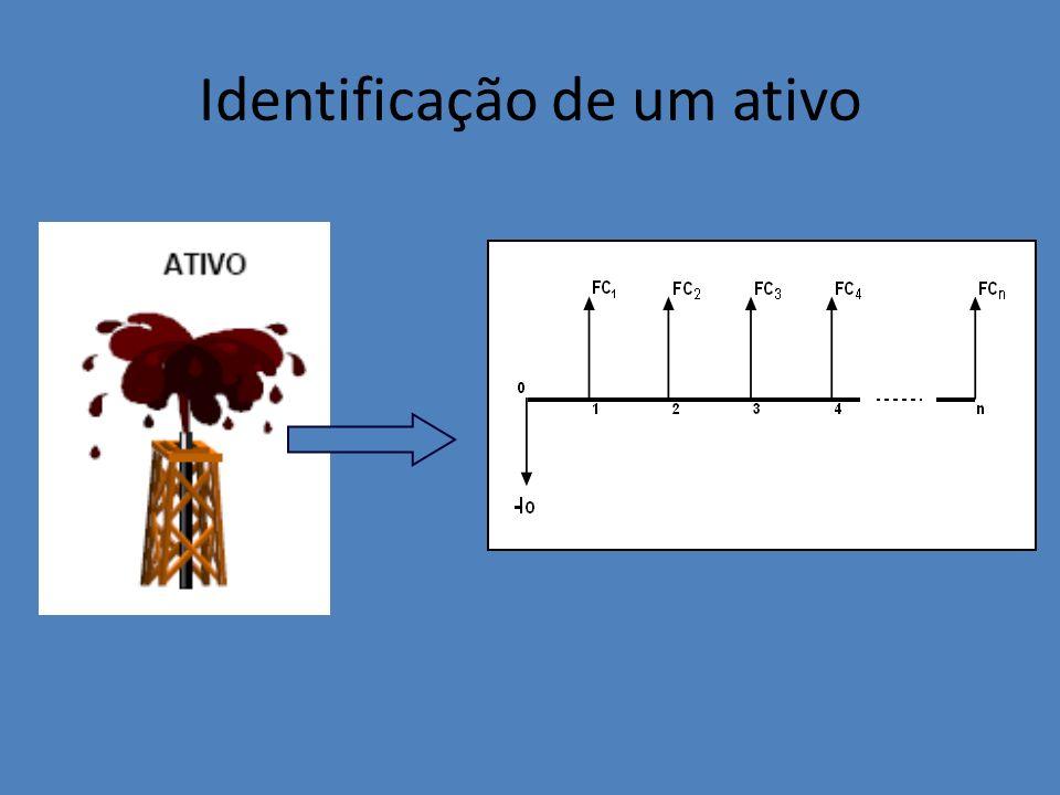 Identificação de um ativo