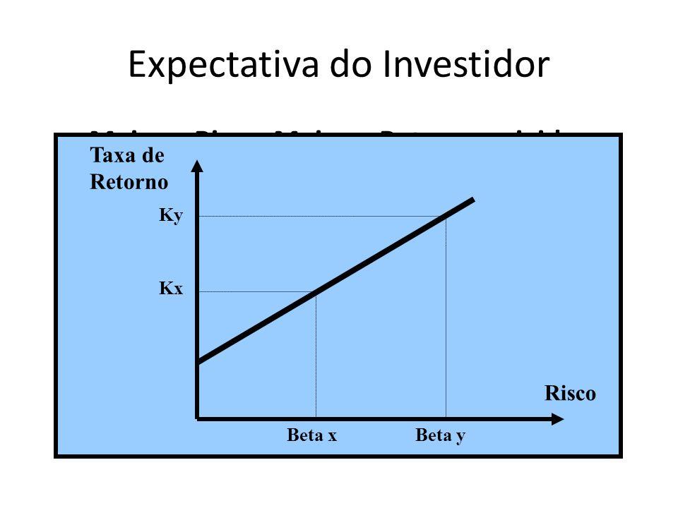 Expectativa do Investidor Maior o Risco, Maior o Retorno exigidos Taxa de Retorno Risco Beta xBeta y Ky Kx