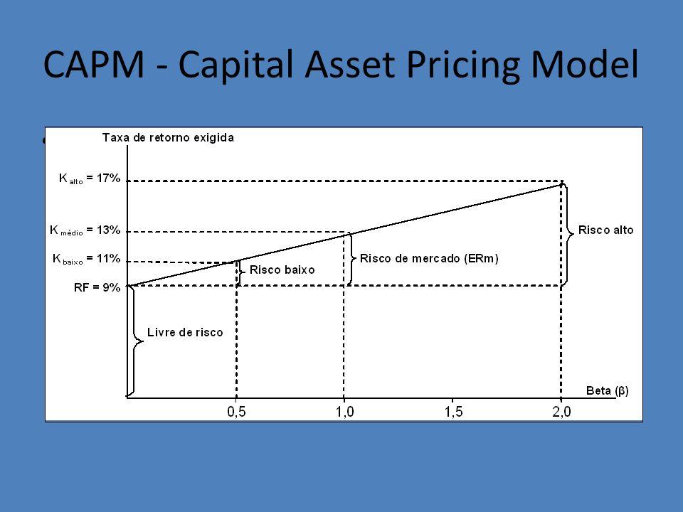 CAPM - Capital Asset Pricing Model Gráfico: Beta x Ks >> RF = 9%; ERM = 13%