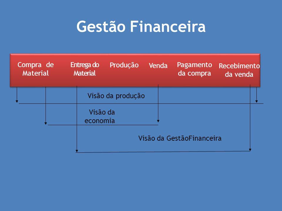 Gestão Financeira Compra de Material Entrega do Material Produção Venda Pagamento da compra Recebimento da venda Visão da produção Visão da economia V