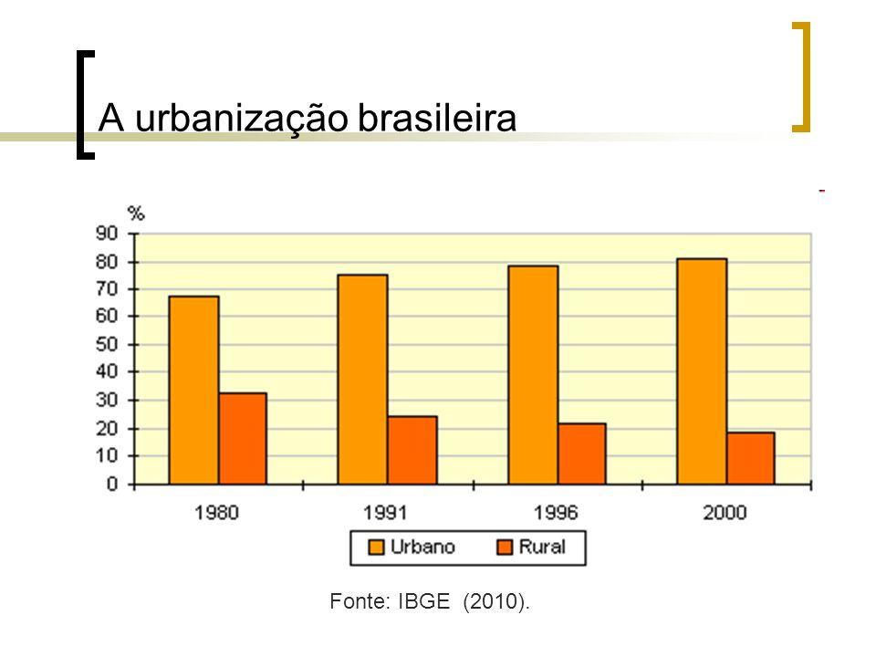 Fonte: RUIZ (2004).