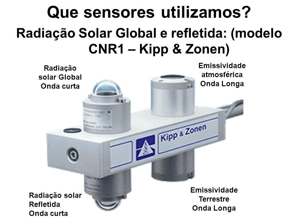 Que sensores utilizamos? Radiação Solar Global e refletida: (modelo CNR1 – Kipp & Zonen) Radiação solar Global Onda curta Radiação solar Refletida Ond
