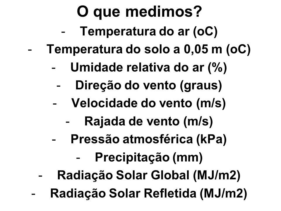 O que medimos? -Temperatura do ar (oC) -Temperatura do solo a 0,05 m (oC) -Umidade relativa do ar (%) -Direção do vento (graus) -Velocidade do vento (