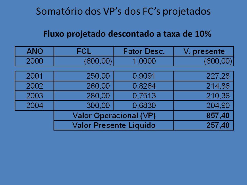 Somatório dos VPs dos FCs projetados Fluxo projetado descontado a taxa de 10%