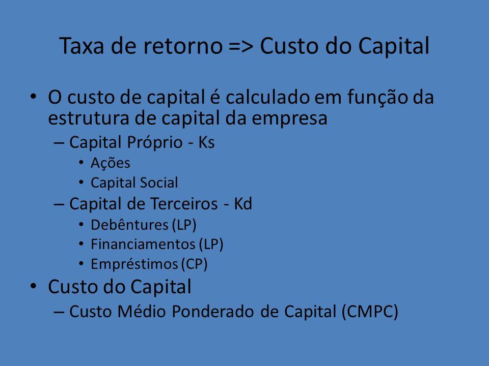 Taxa de retorno => Custo do Capital O custo de capital é calculado em função da estrutura de capital da empresa – Capital Próprio - Ks Ações Capital S