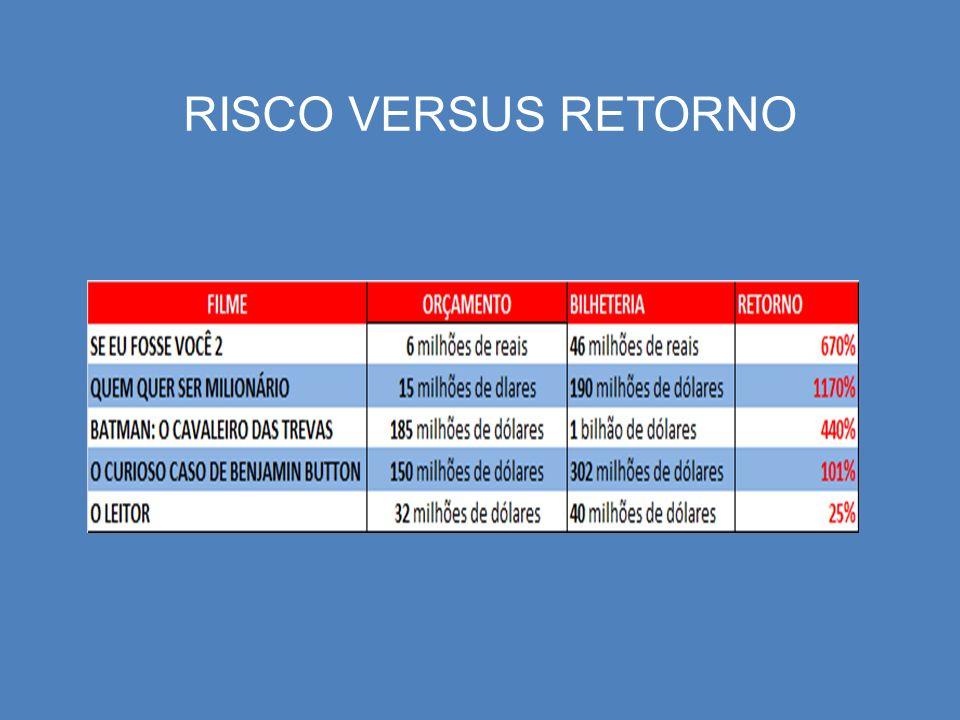 RISCO VERSUS RETORNO