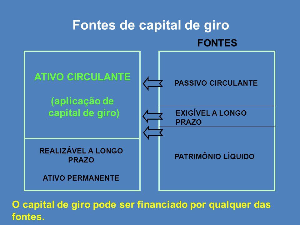 Fontes de capital de giro ATIVO CIRCULANTE (aplicação de capital de giro) REALIZÁVEL A LONGO PRAZO ATIVO PERMANENTE O capital de giro pode ser financi