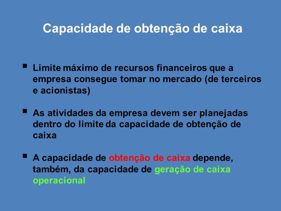 Capacidade de obtenção de caixa Limite máximo de recursos financeiros que a empresa consegue tomar no mercado (de terceiros e acionistas) As atividade