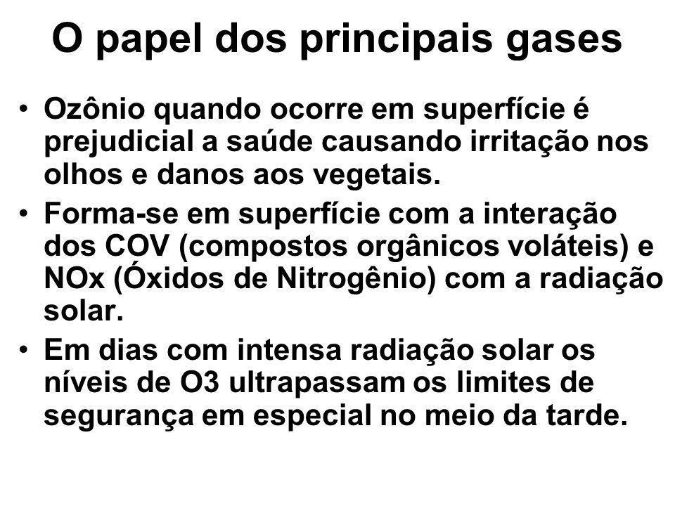 O papel dos principais gases Ozônio quando ocorre em superfície é prejudicial a saúde causando irritação nos olhos e danos aos vegetais. Forma-se em s