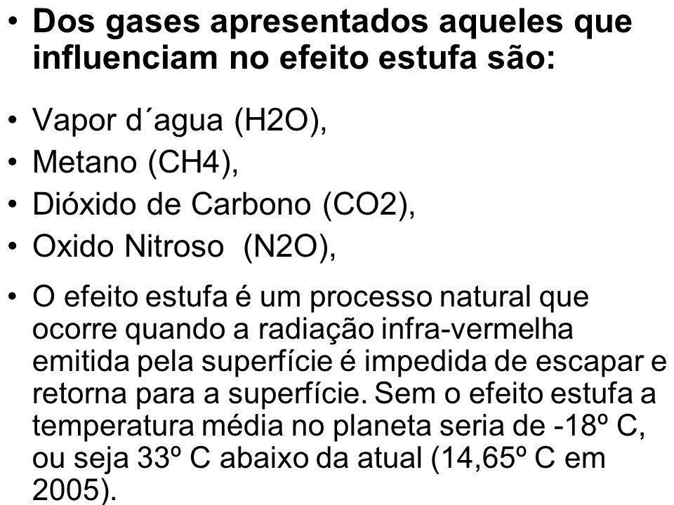 Dos gases apresentados aqueles que influenciam no efeito estufa são: Vapor d´agua (H2O), Metano (CH4), Dióxido de Carbono (CO2), Oxido Nitroso (N2O),