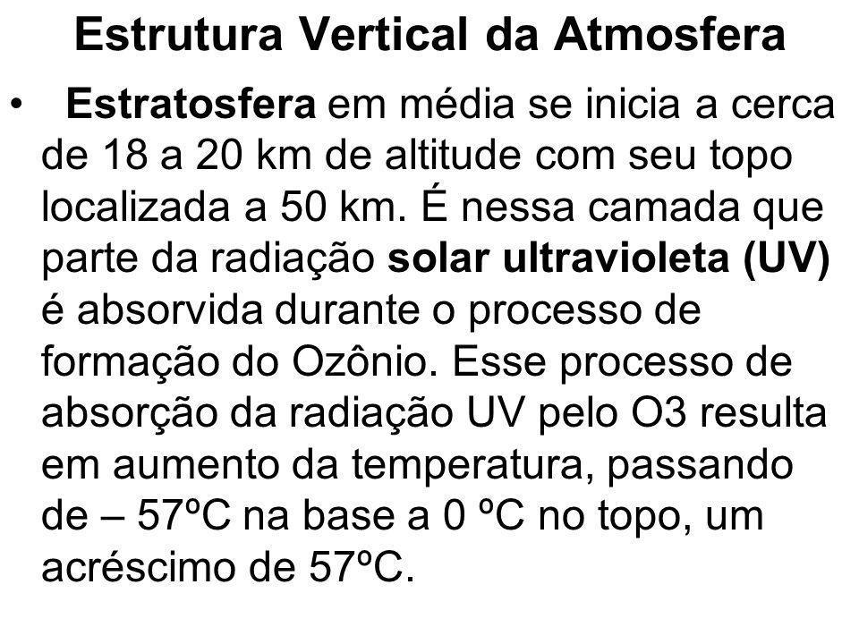 Estrutura Vertical da Atmosfera Estratosfera em média se inicia a cerca de 18 a 20 km de altitude com seu topo localizada a 50 km. É nessa camada que