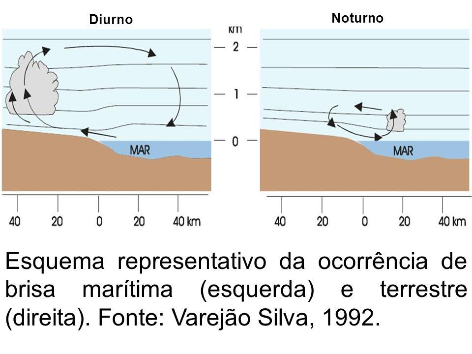 Esquema representativo da ocorrência de brisa marítima (esquerda) e terrestre (direita). Fonte: Varejão Silva, 1992. Diurno Noturno