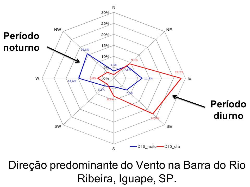 Direção predominante do Vento na Barra do Rio Ribeira, Iguape, SP. Período diurno Período noturno